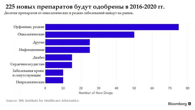 Человечество будет тратить на лекарства $1,4 трлн ежегодно
