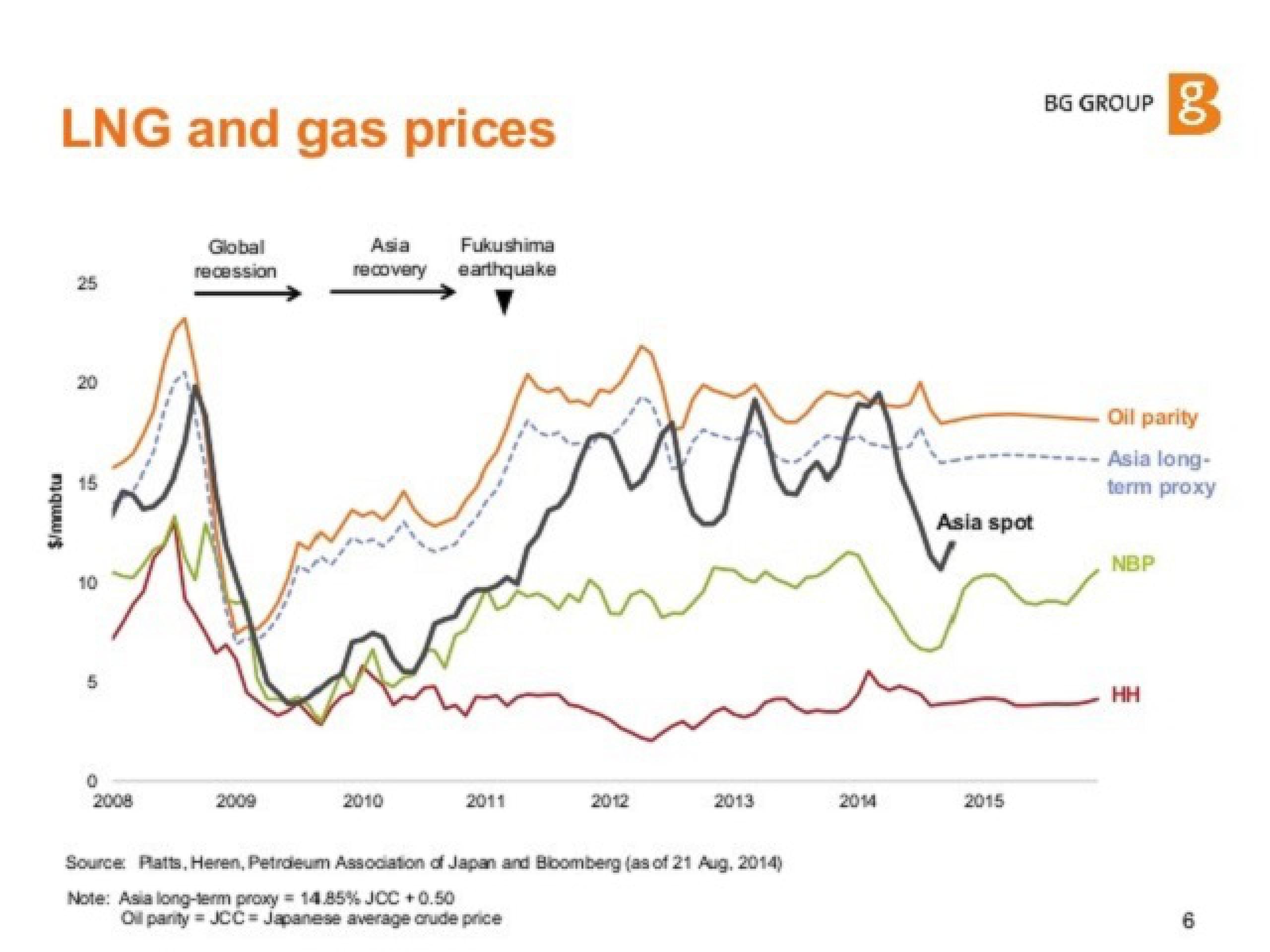 Уголь и газ: битва за рынок Азии