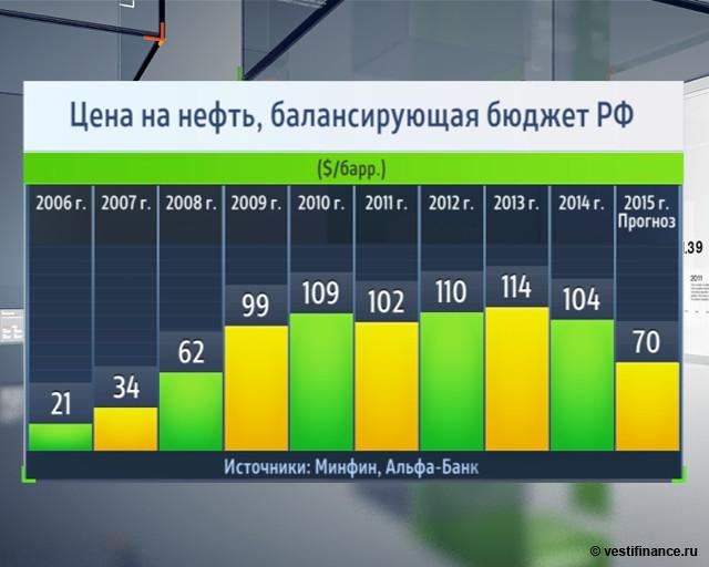 бюджет россии на 2007 в цифрах существует термобелье