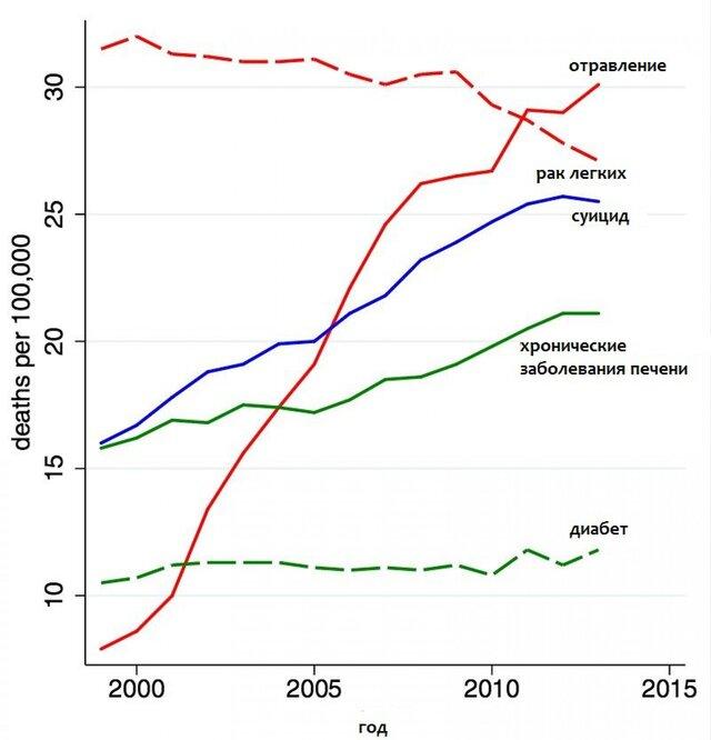 Ангус Дитон: почему умирают американцы?