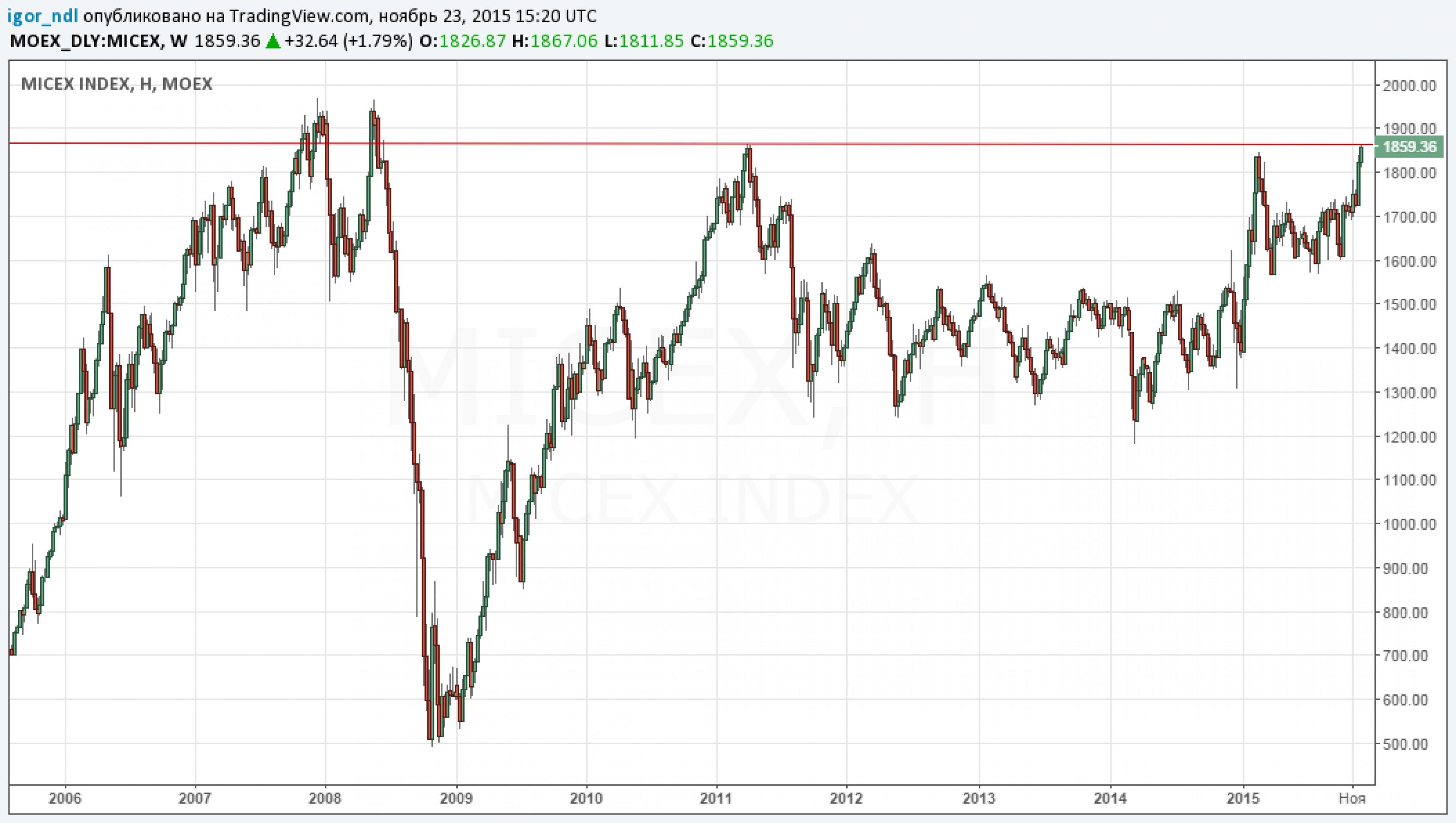 Индекс ММВБ достиг максимума за 7 лет. Нефть в плюсе