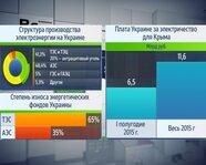 Структура производства электроэнергии на Украине