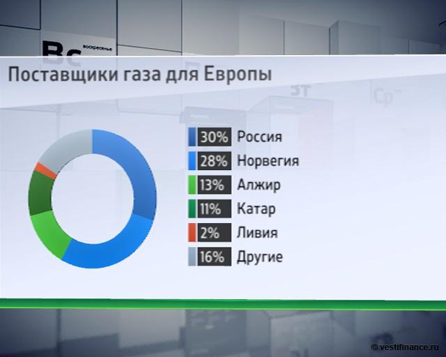 """Почему Европа не сможет без """"монополии"""" """"Газпрома"""""""