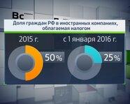 Доля граждан РФ в иностранных компаниях, облагаемая налогом