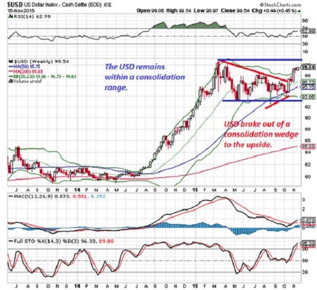 Насколько сильно может укрепиться доллар?