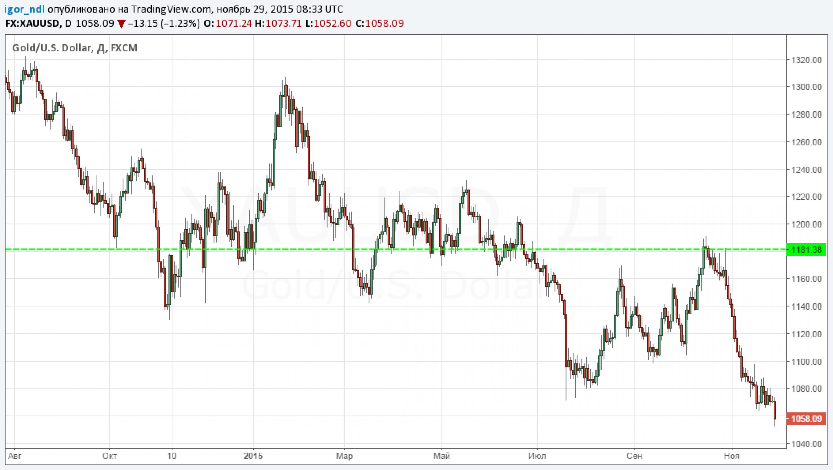 Цена на золото вернулась к отметкам 2010 года