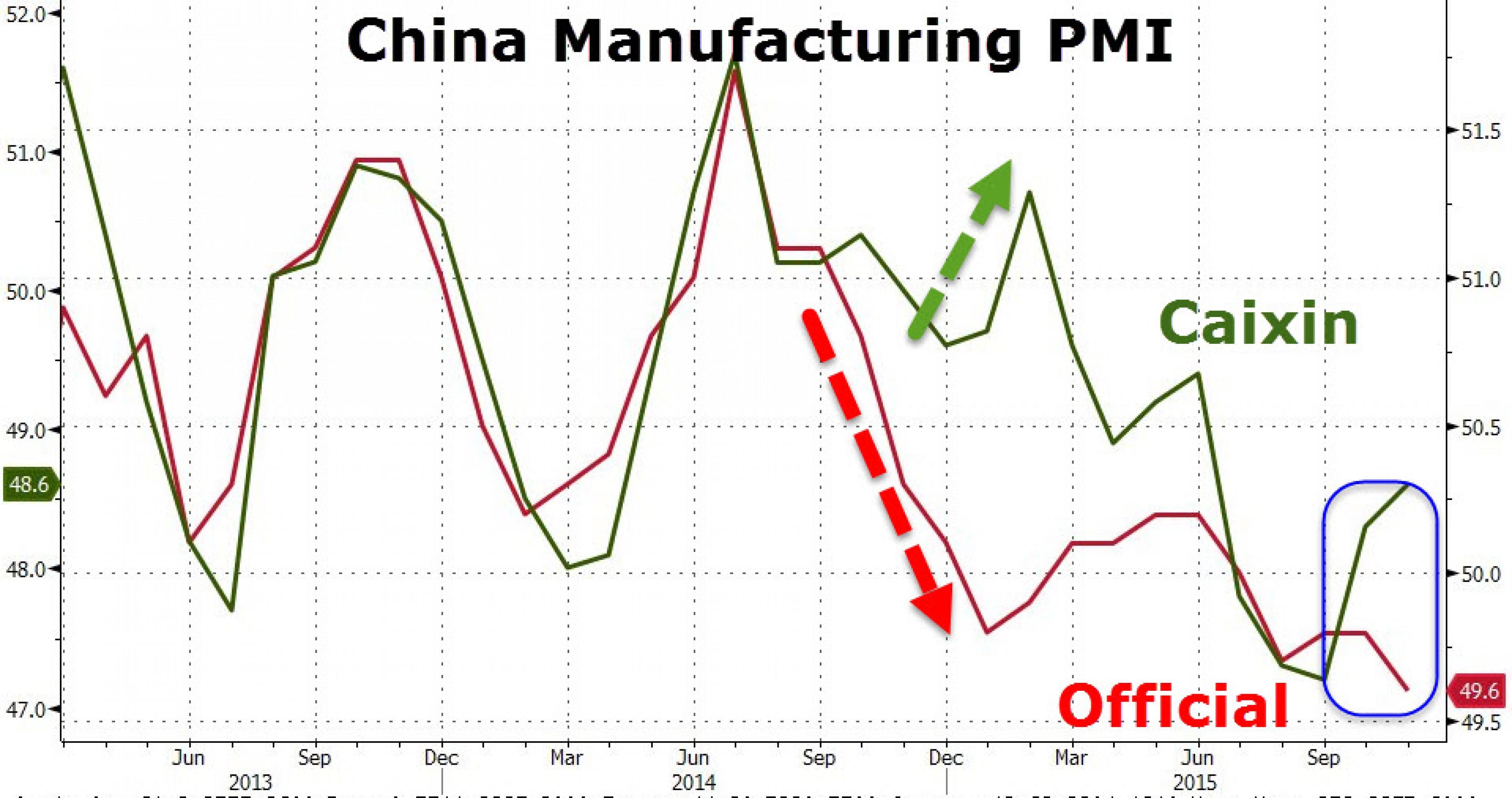Жесткая посадка или новое восстановление Китая?