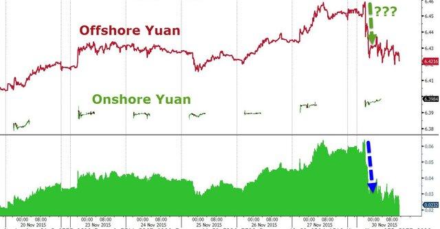 Оффшорные торги юанем