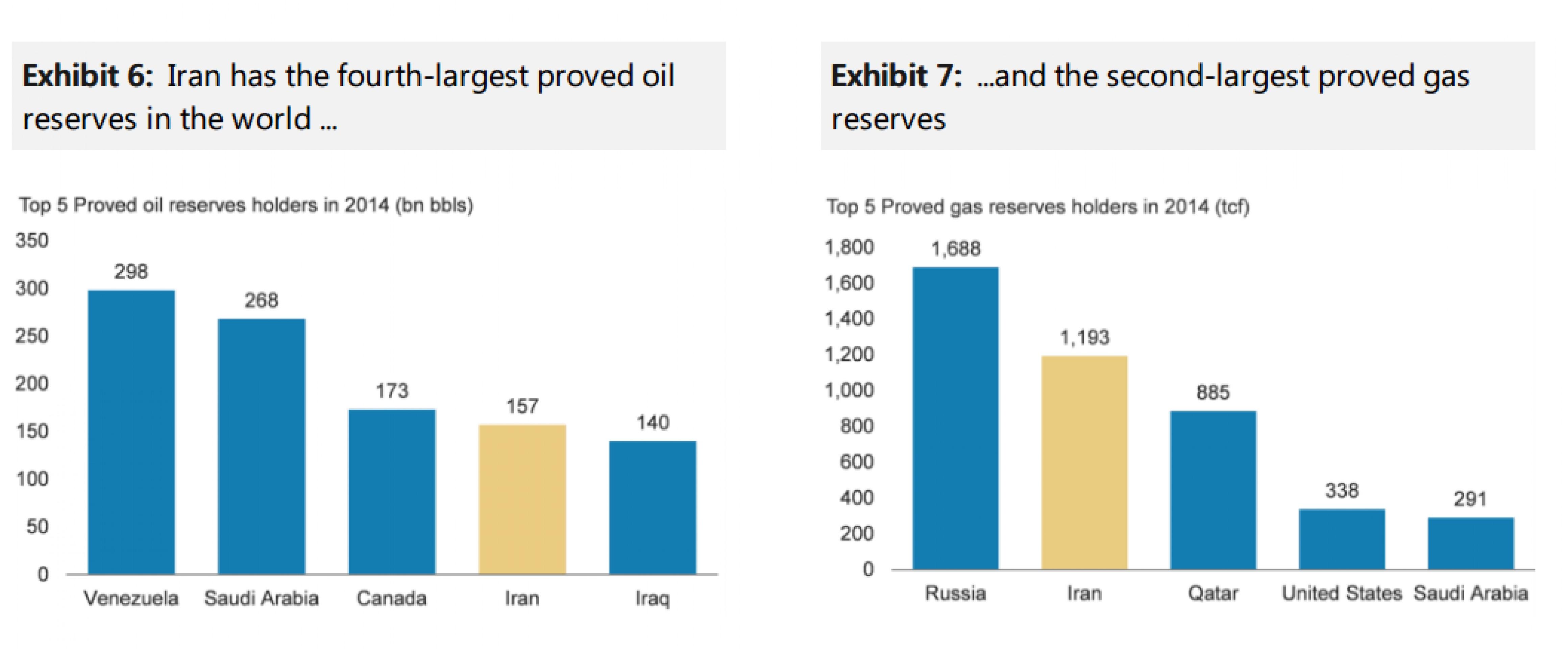 Иран в ближайшие годы станет магнитом для инвесторов