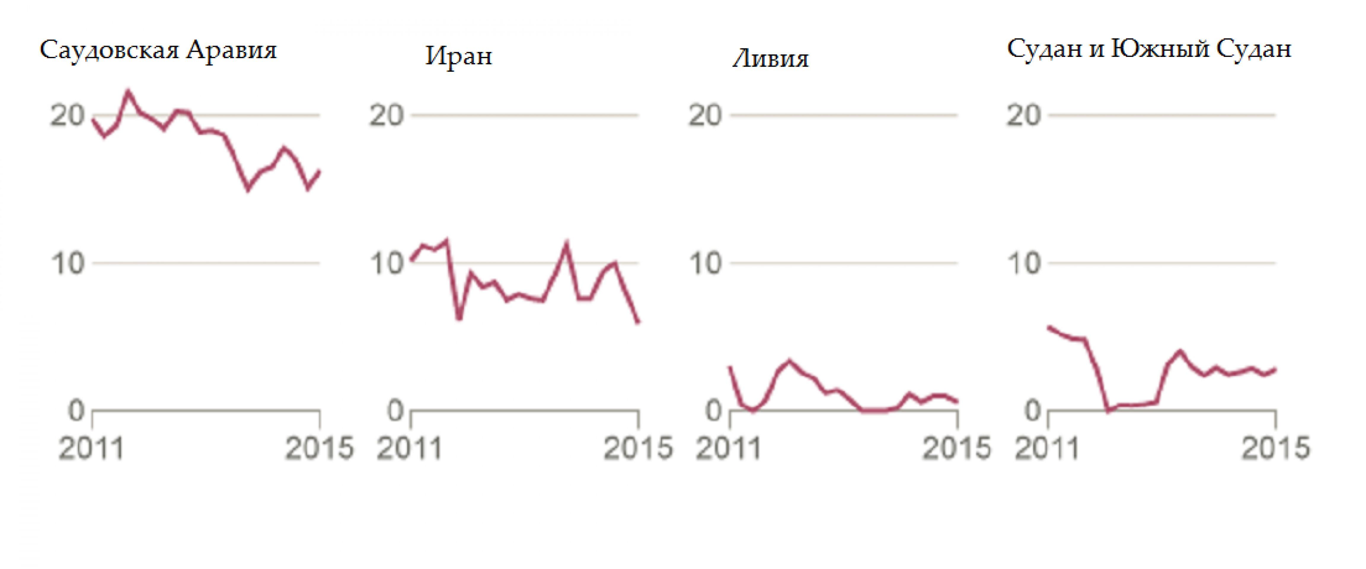 Как Китай сокращал зависимость от ОПЕК