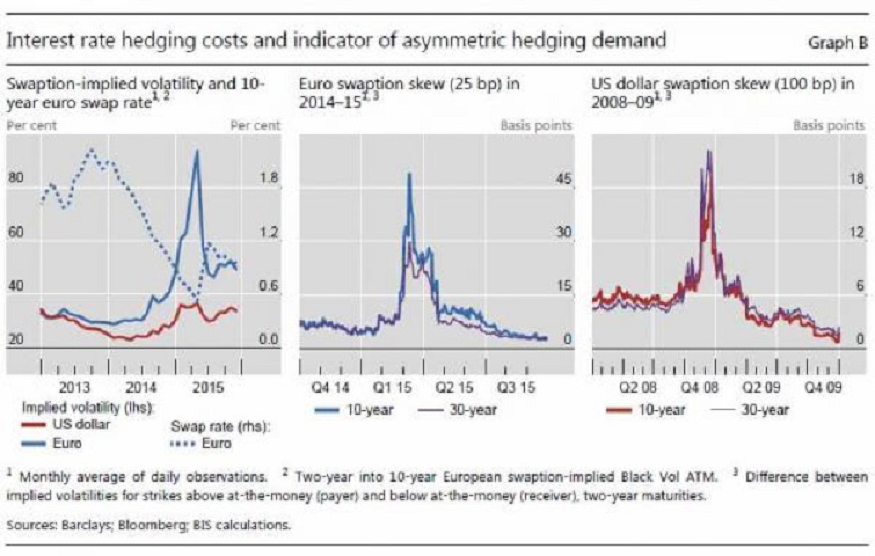 Повышение ставки ФРС - самый большой Margin Call