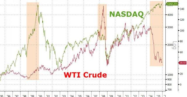 Индекс NASDAQ и цена на нефть