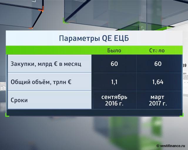 Параметры QE ЕЦБ