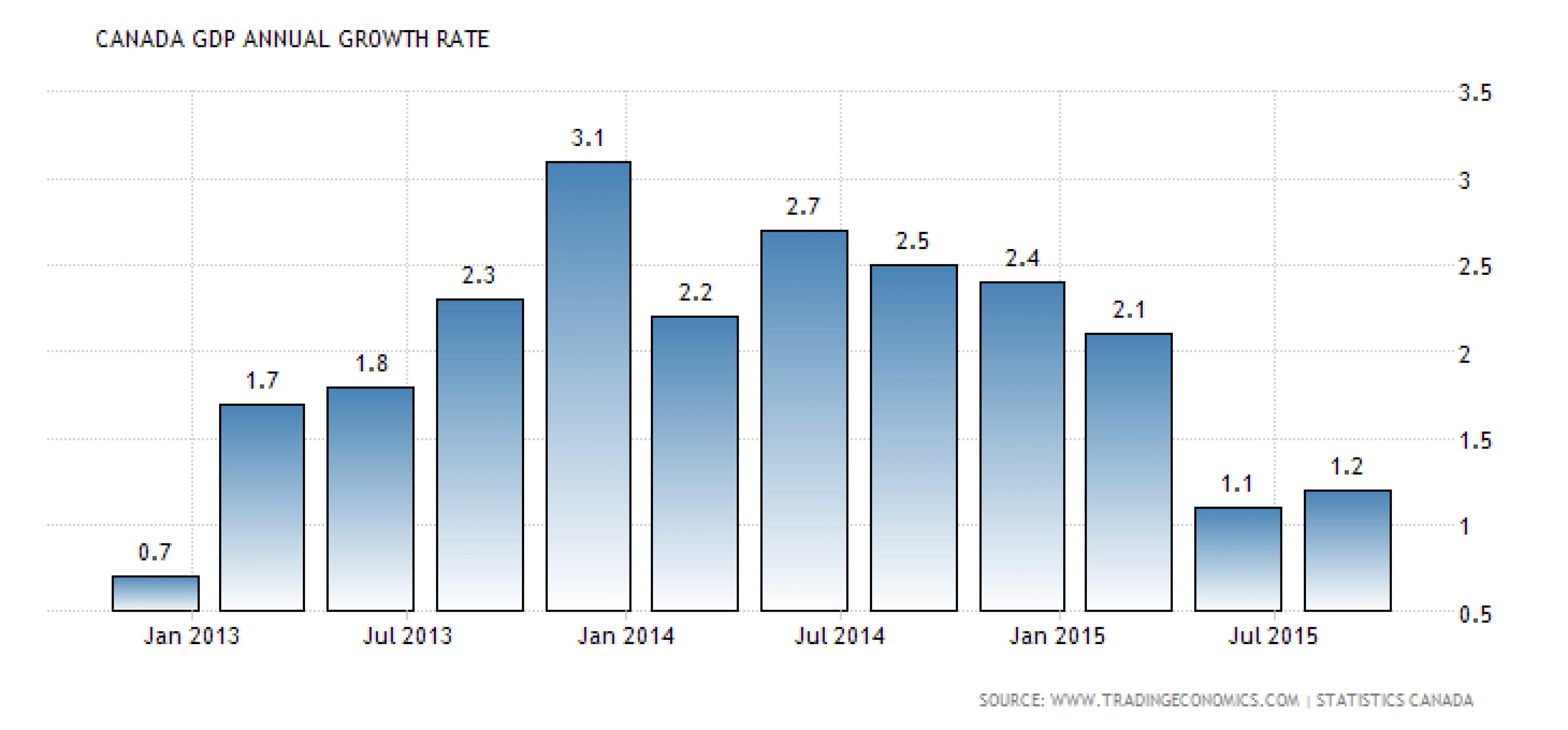 Канада: отрицательные ставки уже скоро