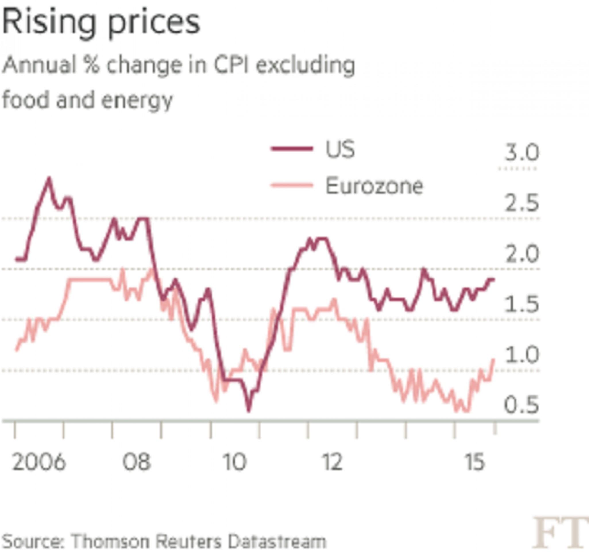 ЕЦБ и ФРС: единство противоположностей