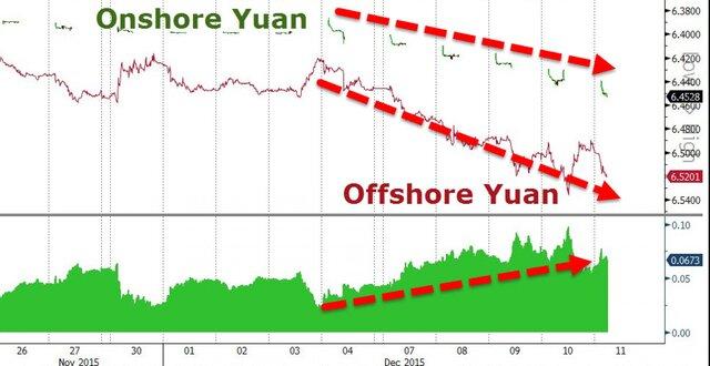 Девальвация юаня начнет новую мировую валютную войну