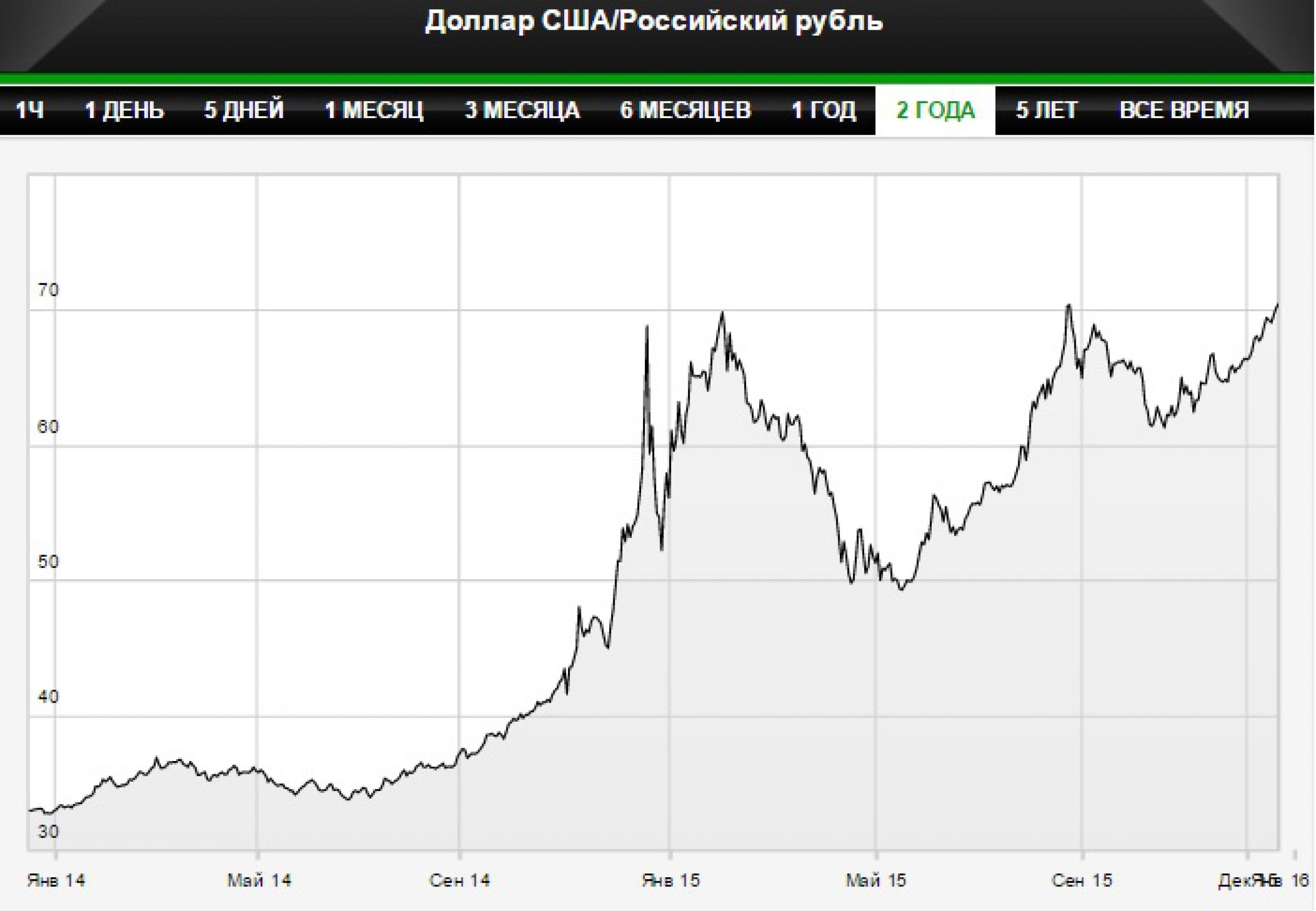 Дна не видно: рубль и нефть падают, как в кризис