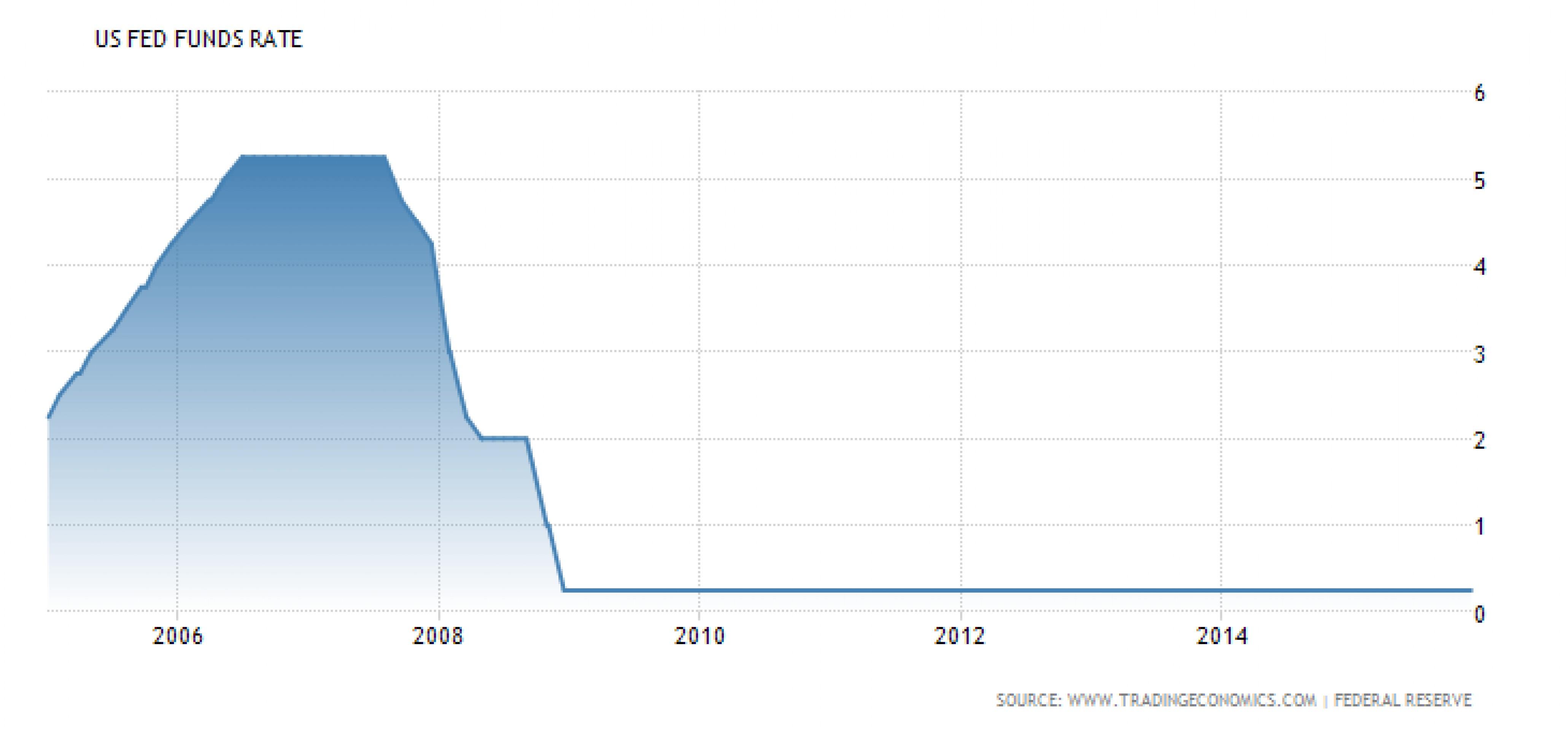 7 лет нулевых ставок. Как это было?