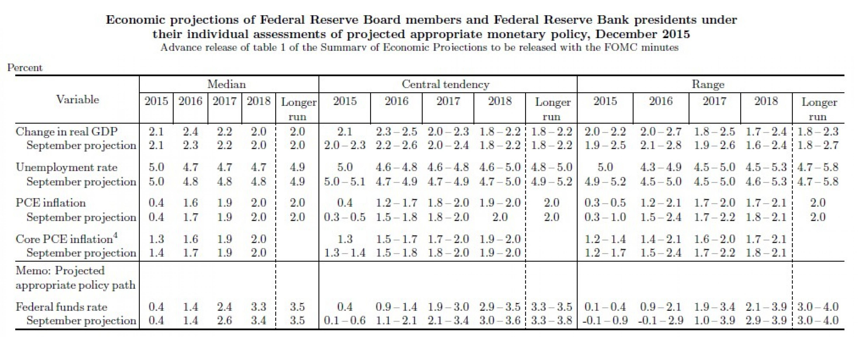 ФРС США повысила процентные ставки впервые за 9 лет