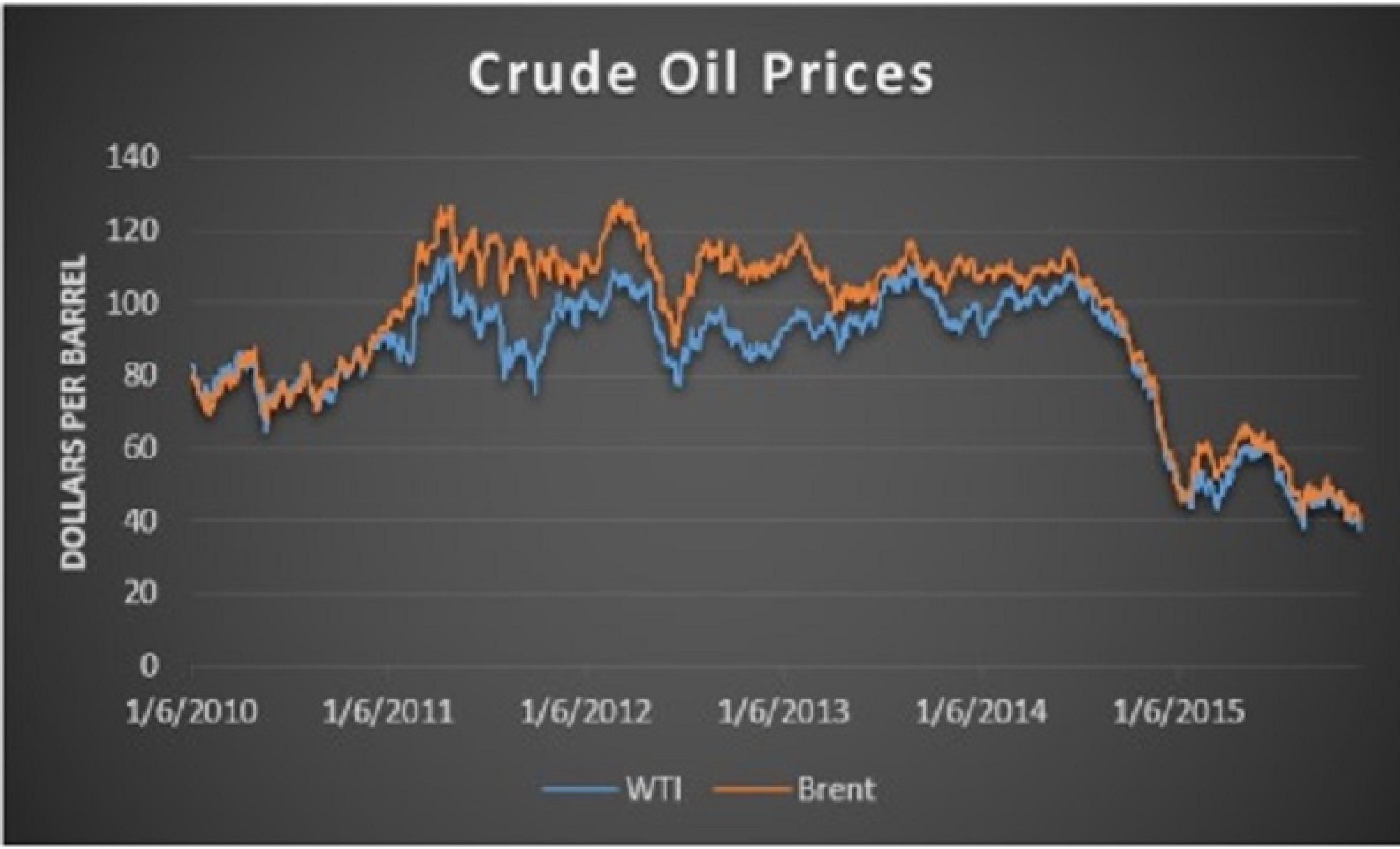 Отмена запрета на экспорт нефти не спасет США