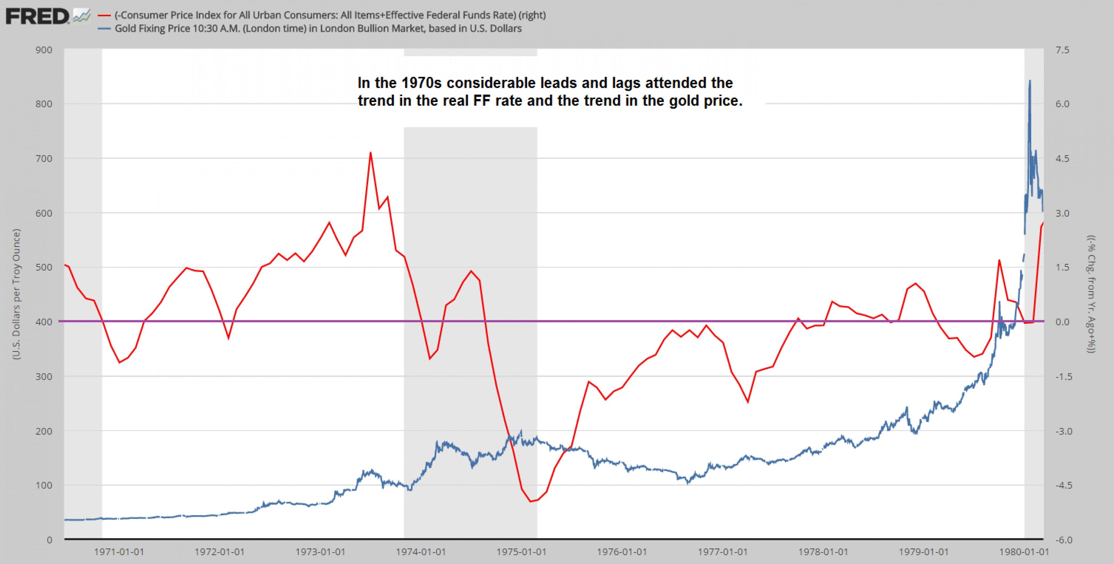 Золото и ставка ФРС: что будет дальше?