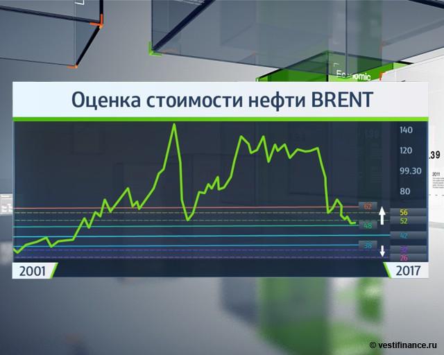Падение цен на нефть продолжится