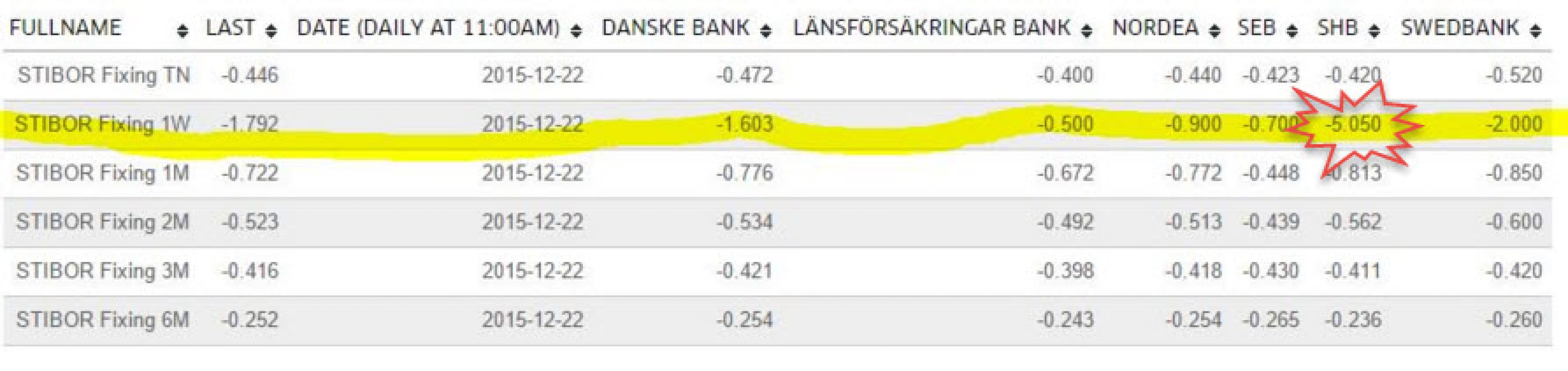 Сумасшествие на денежном рынке Швеции