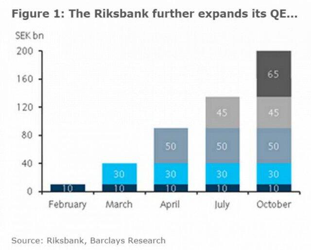 Опережающий индикатор ЕВРО // в Швеции отрицательная ставка -5%?