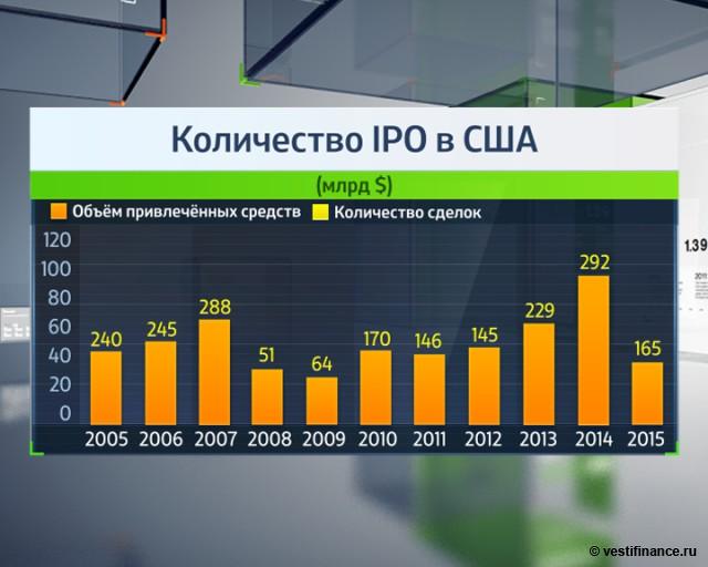 "В январе IPO в США ""замерзли"" до 0"