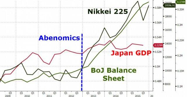 Индексы Абэномики