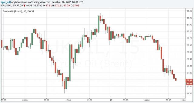 Пришло время нефтяных валют?