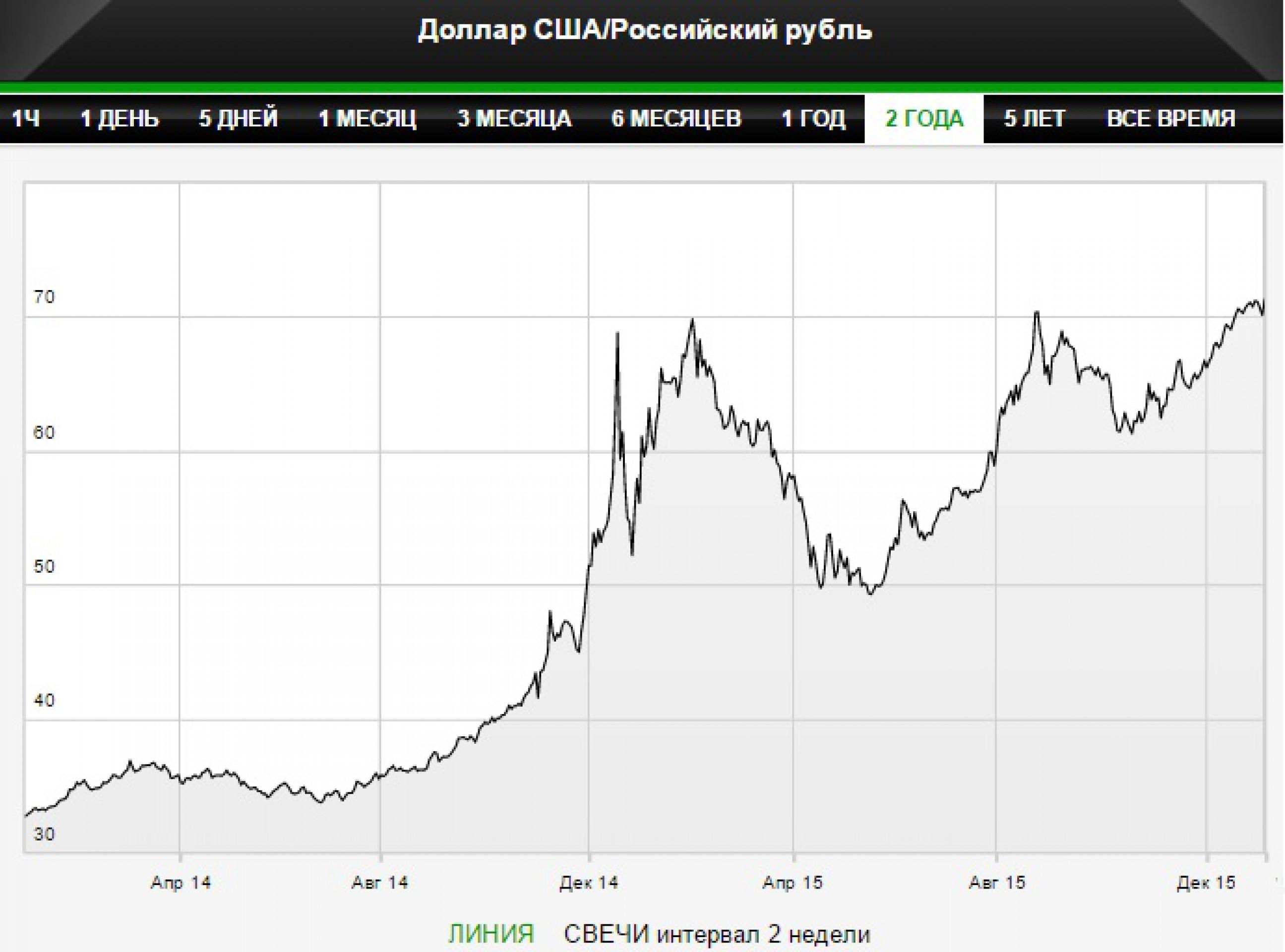 Доллар впервые превысил 72 рубля