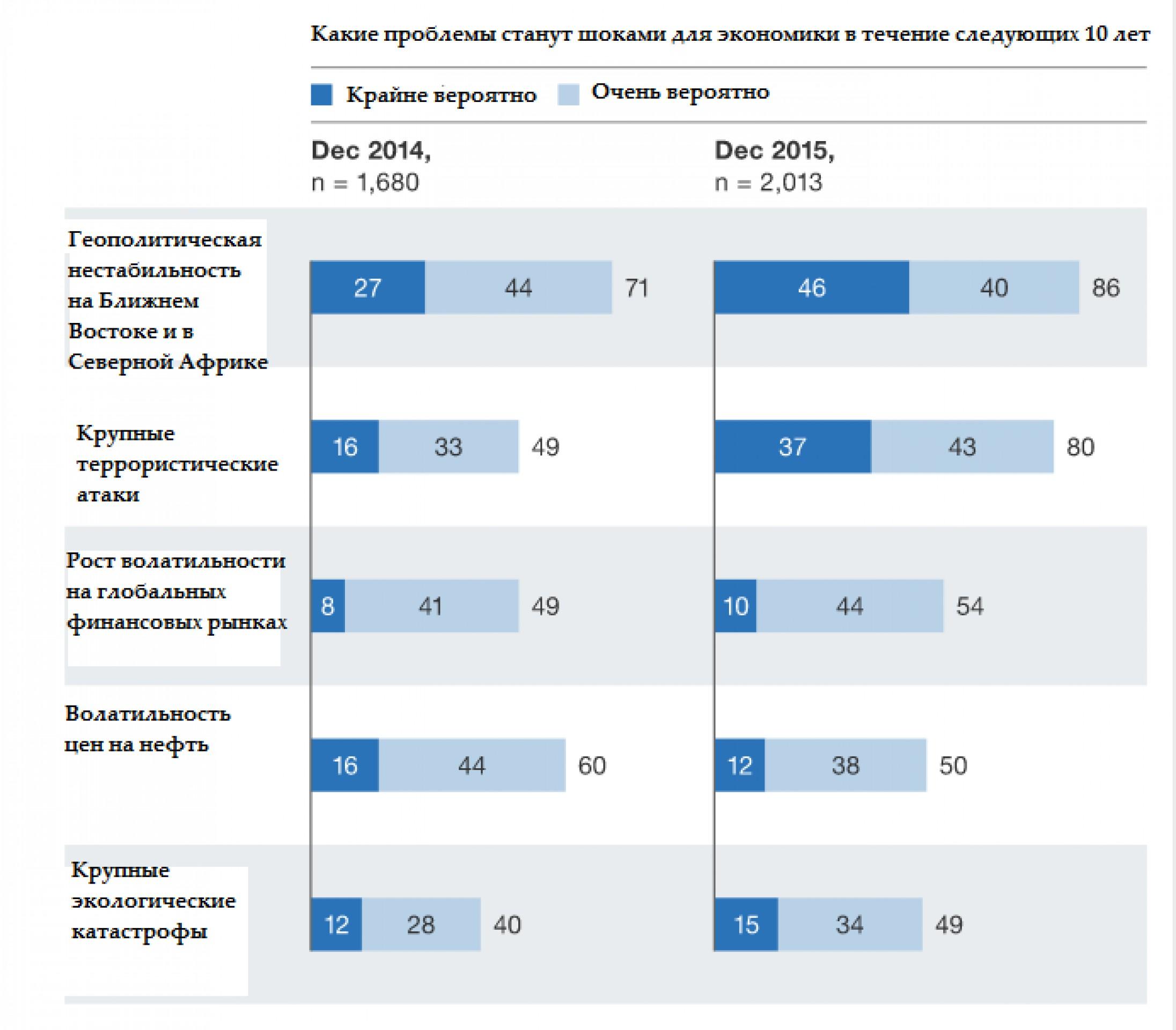 McKinsey: что будет с экономикой в следующем году?