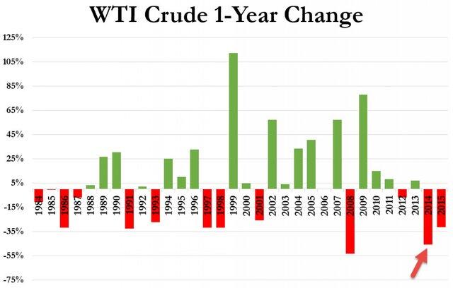 Нефть: два года антирекордов