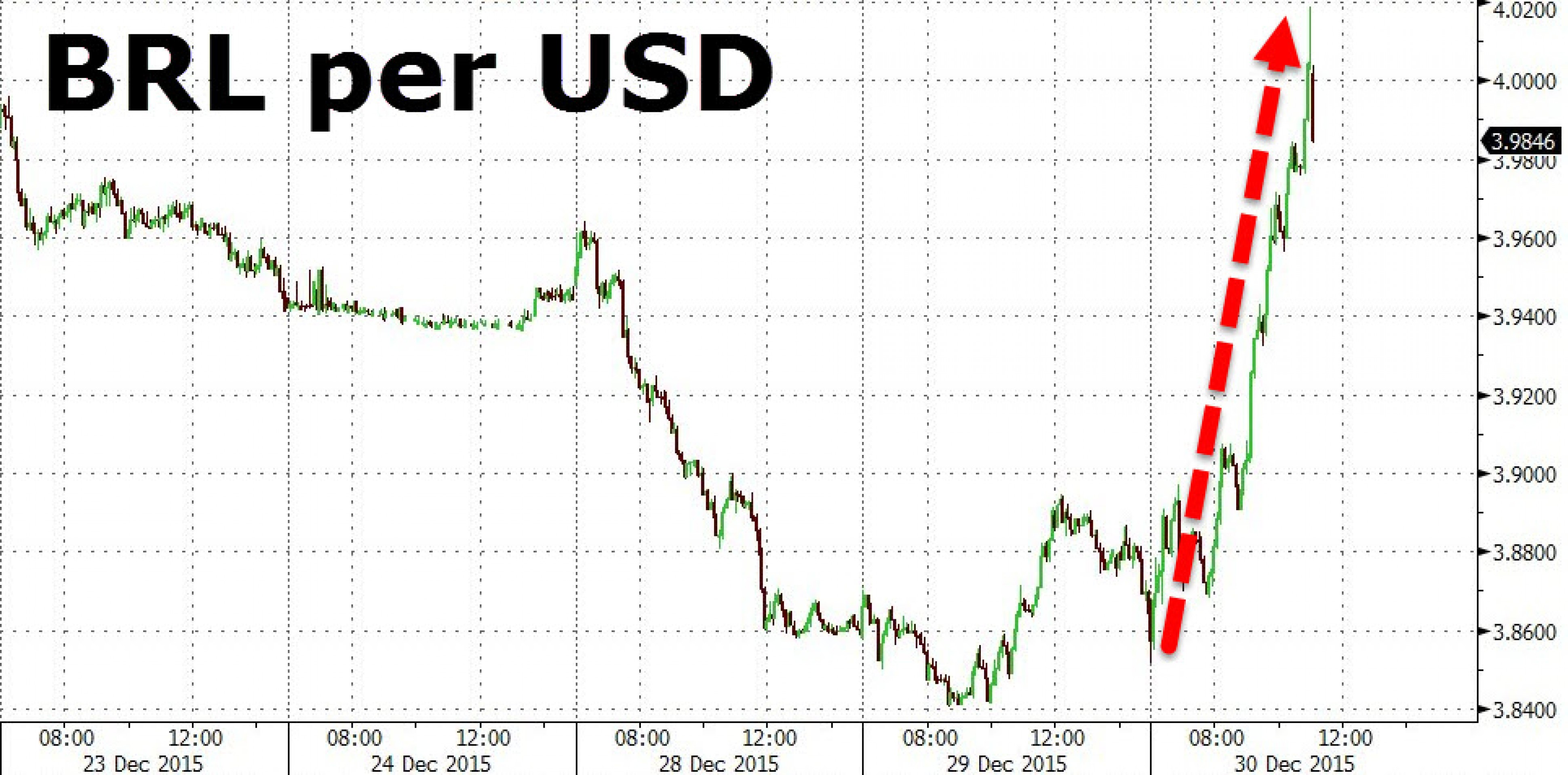 Бразильский реал завершает год обвалом