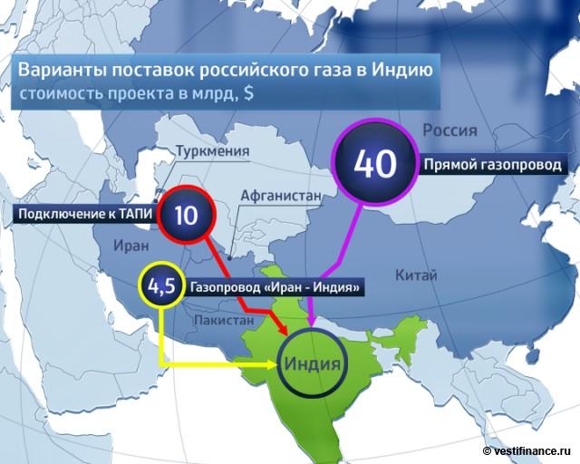 Варианты поставок российского газа в Индию