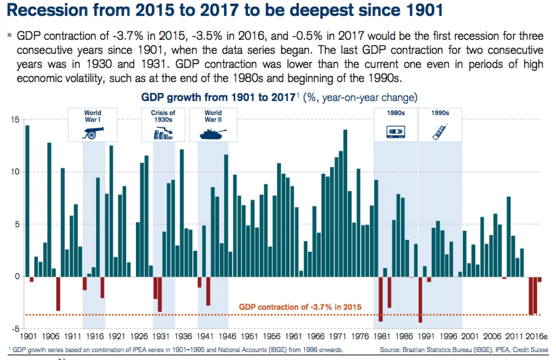 Бразилия готовится к худшей рецессии с 1901 года