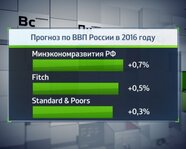 Минэкономразвития, Fitch, Standard & Poor's: прогноз по ВВП РФ