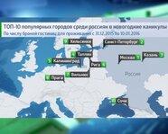 Топ-10 популярных городов среди россиян в новогодние каникулы