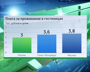 Россия: плата за проживание в гостиницах