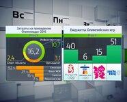 Затраты на проведение Олимпиады-2016. Бюджеты Олимпийских игр