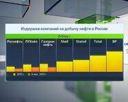 Издержки компаний на добычу нефти в России