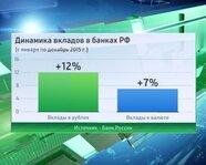 Динамика вкладов в банках РФ