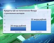 Кредиты ЦБ на пополнение Фонда страхования вкладов
