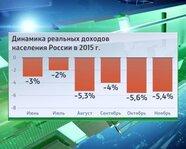 Динамика реальных доходов населения России в 2015 году