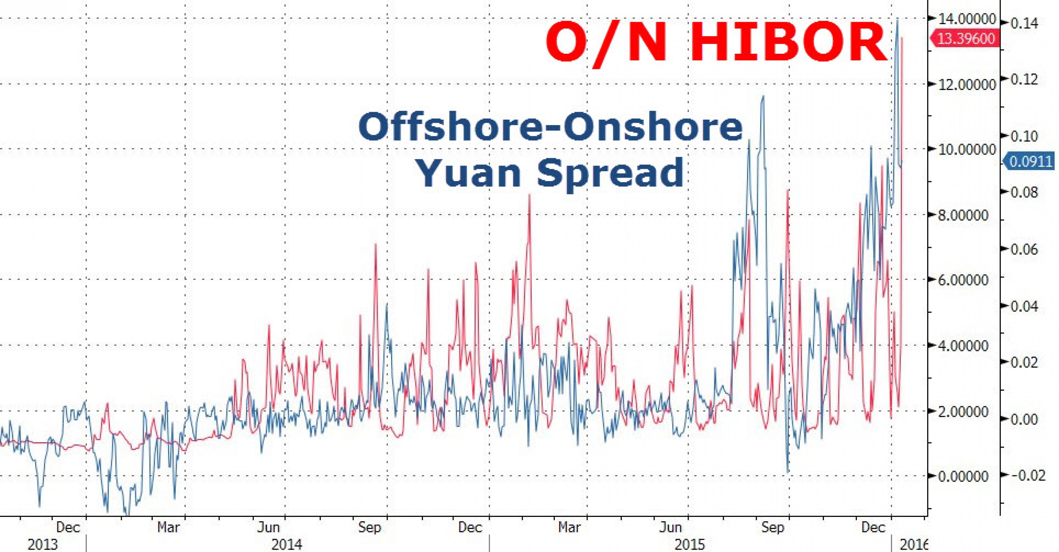 На денежном рынке Китая разгорается пожар