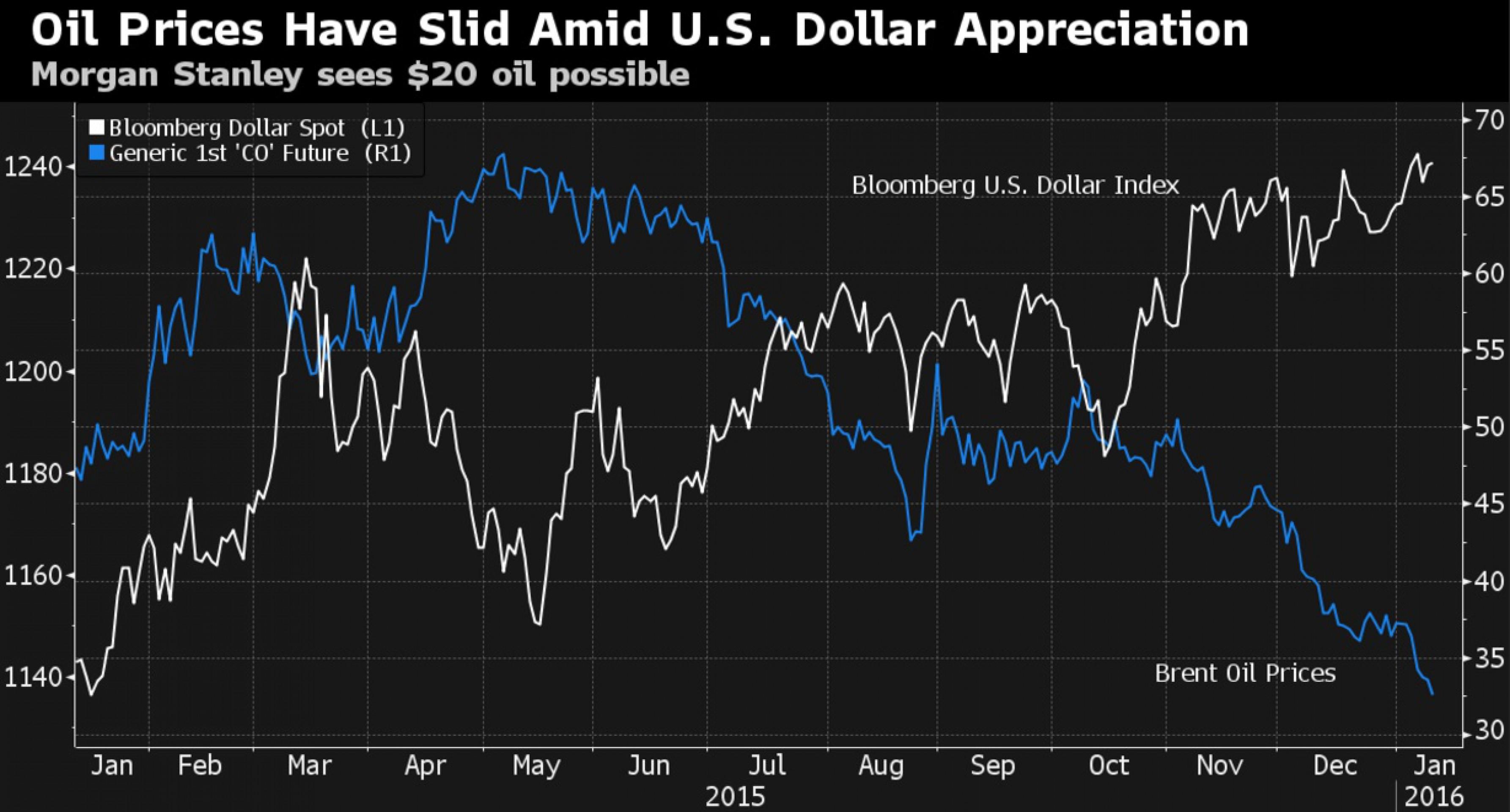 Morgan Stanley и Goldman Sachs ждут нефть по $20
