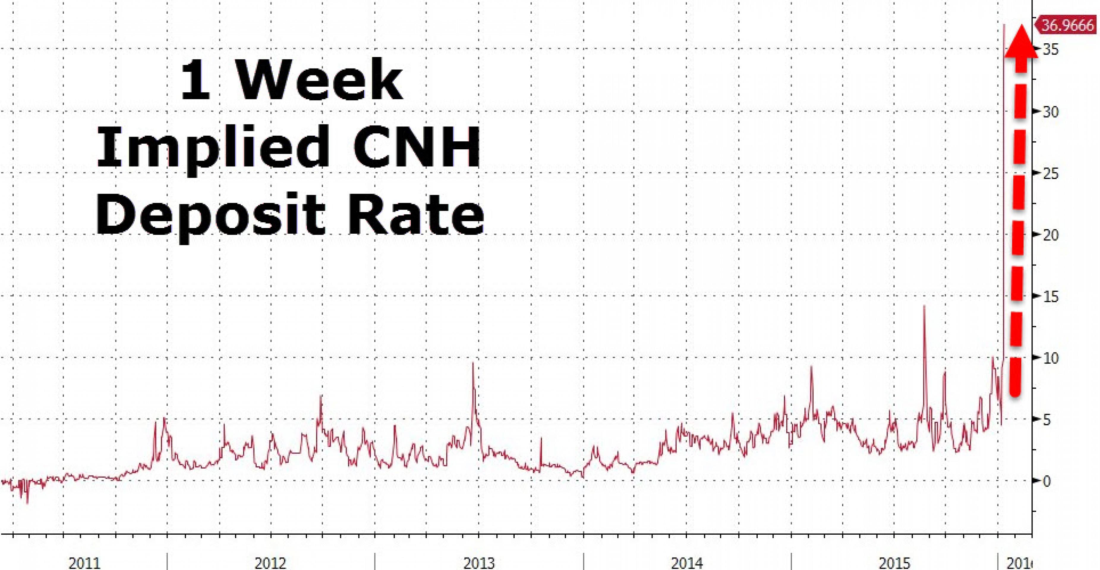 Игра против юаня окончена? Спекулянты капитулируют