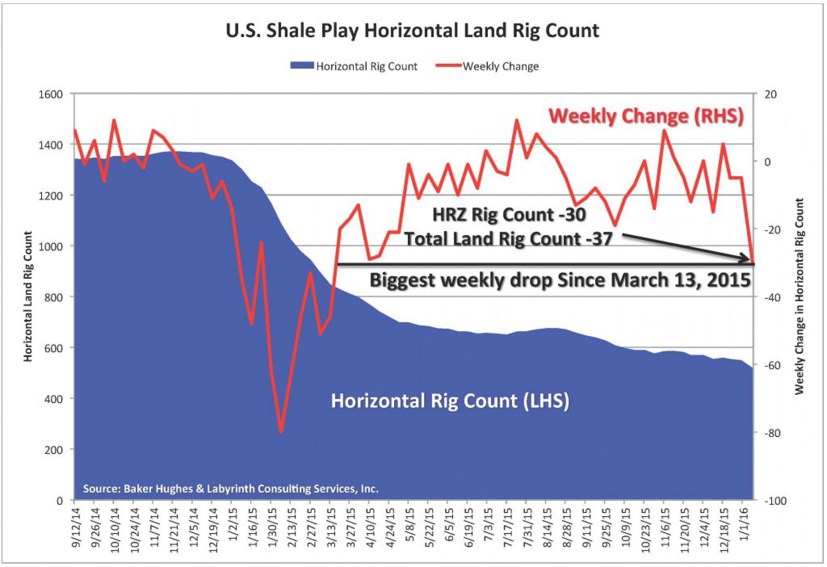 Буровые установки: максимальное падение с марта 2015 Распечатать