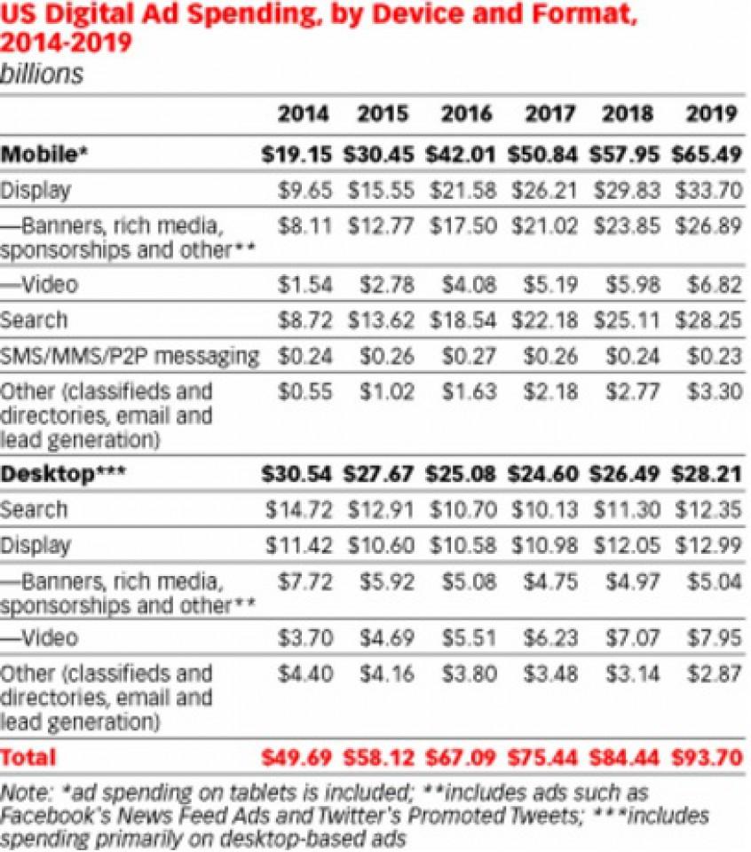 Медийная реклама обойдет контекстную в США в 2016 г.